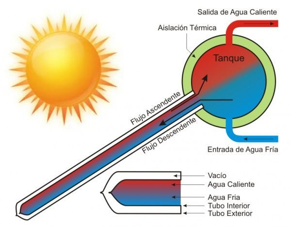 como funciona calefon solar